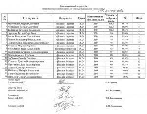 Фото: Результати І-го етапу студентської Олімпіади з «Інформатики».