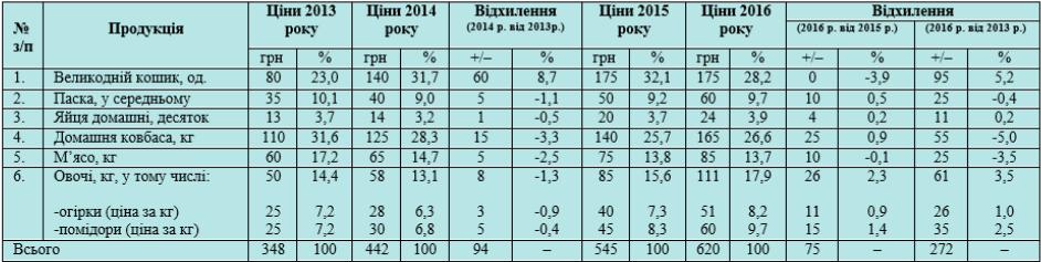 Фото: Аналіз цін пасхального кошика за 2013-2016 роки.