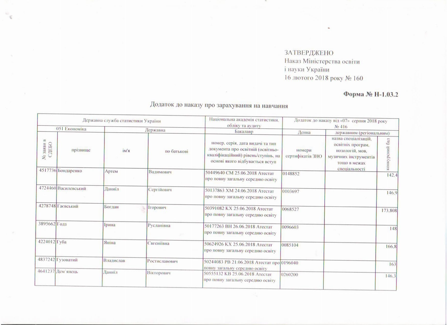 Наказ про зарахування за державним замовленням. Фото №2.